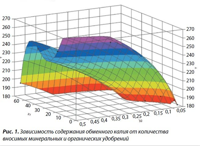 Зависимость содержания обменного калия от количества вносимых минеральных и органических удобрений