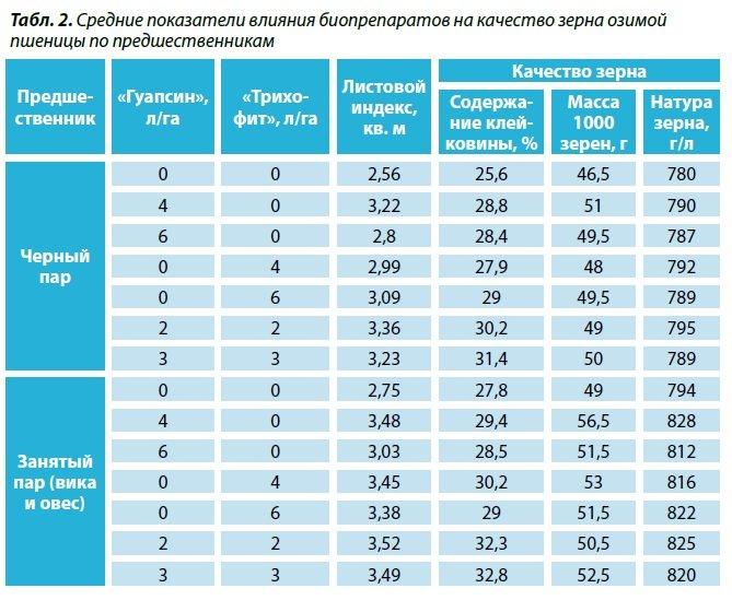 Средние показатели влияния биопрепаратов на качество зерна