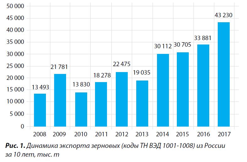 Статистика по элеваторам россии элеватор водоструйный 3